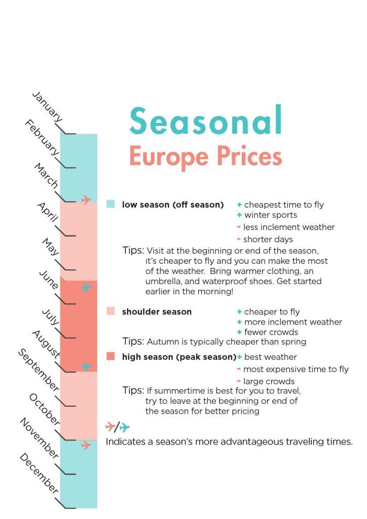 seasonalprices